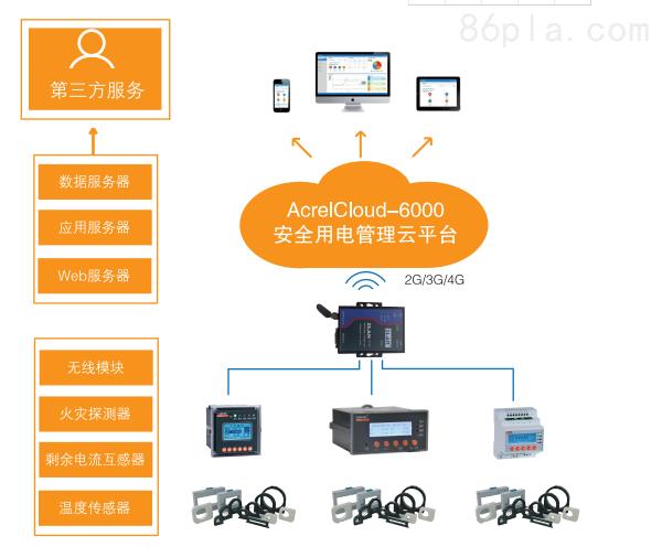 安科瑞安全用电云平台智慧用电