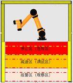DM-R区域检测安全光幕 上海立宏
