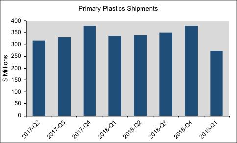 北美第一季度塑料機械出口量下滑