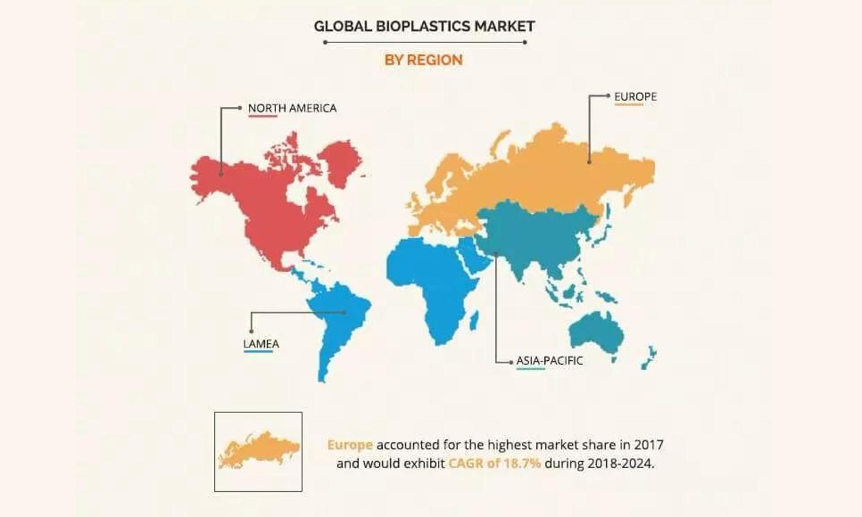年�秃显鲩L率18.8%,全球生物塑料市�鲆�模有望在2024年�_到685.7�|美元