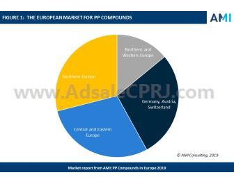PP复合物需求停滞不前 欧洲市场受汽车市场较大冲击
