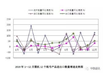 虧損面近17%,2019年1~12月中國塑料機械工業數據速遞