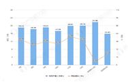 2020年1-3月上海市塑料制品产量及增长情况分析