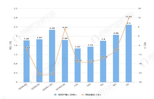2020年1-4月北京市塑料制品�a量及增�L情�r分析